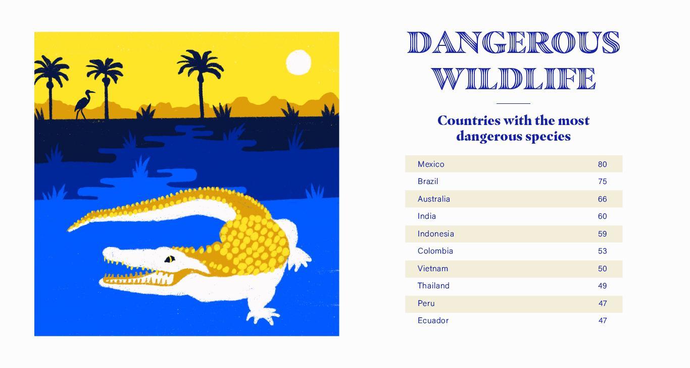 Dangerous Wildlife