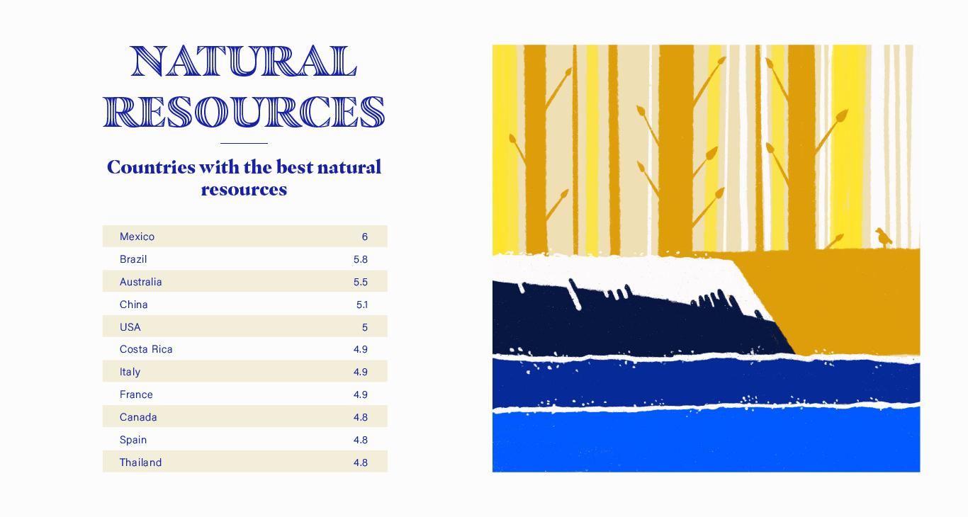 Natural Resources Stats