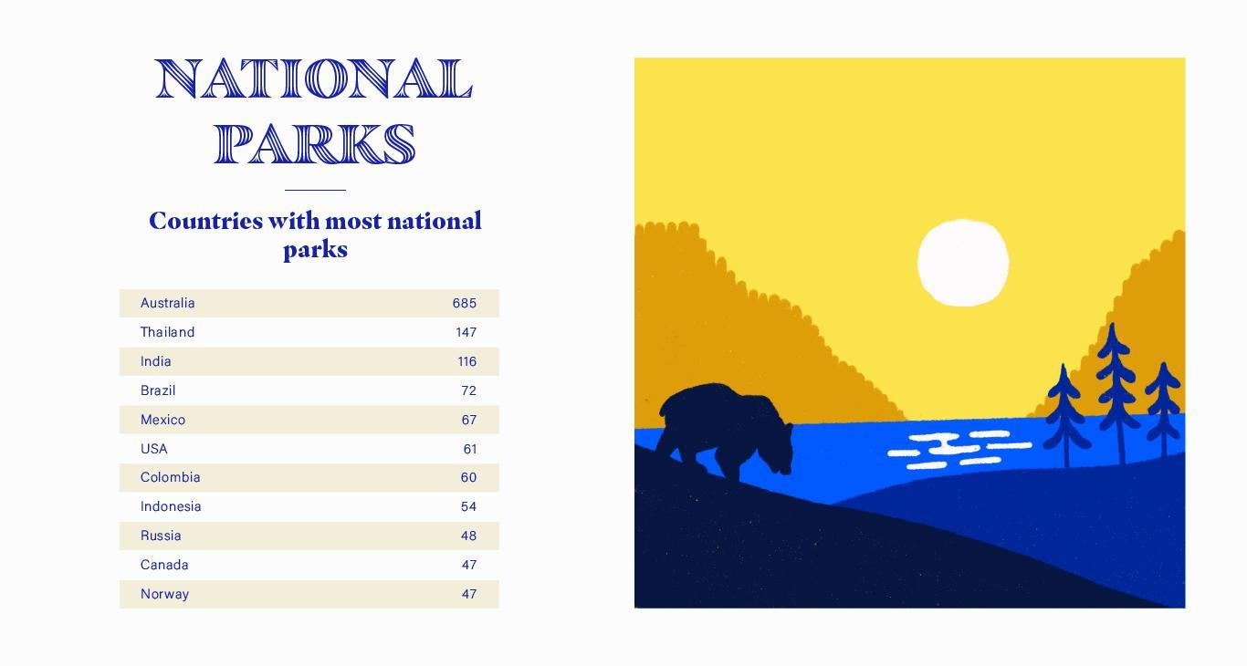 National Parks Stats