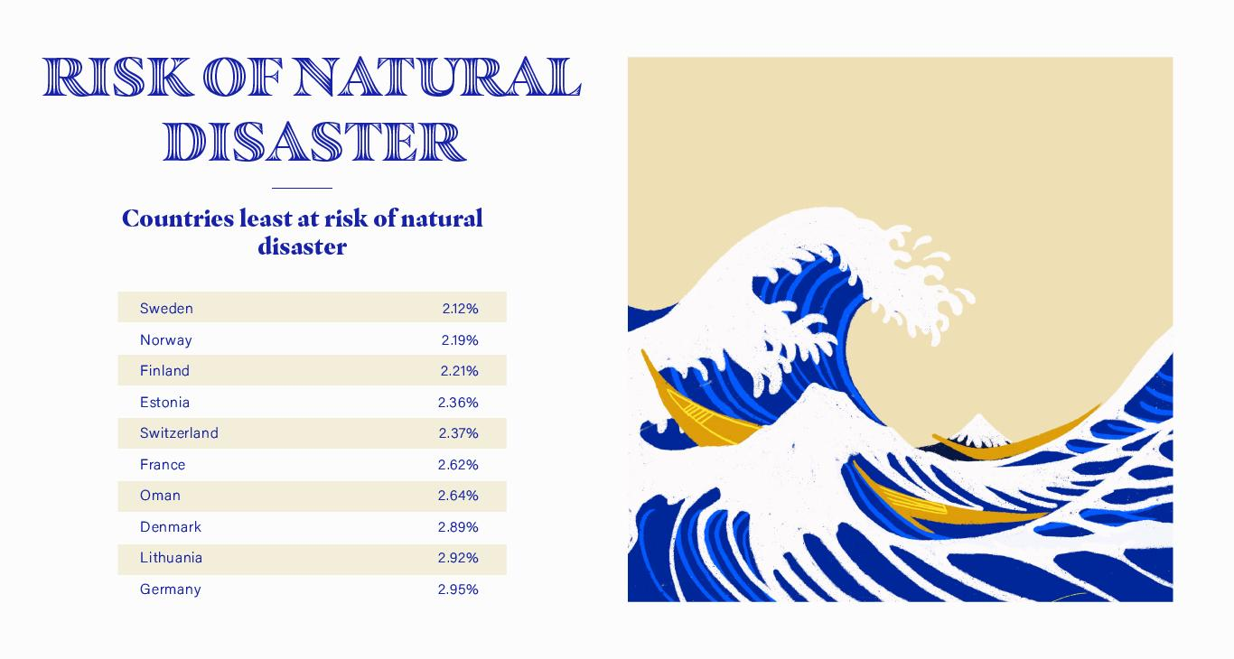Risk of Natural Disasters